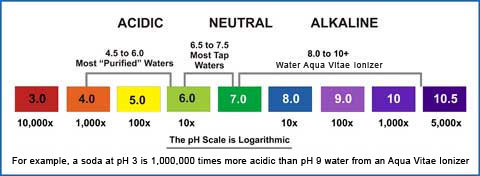 how to read an sp water tester